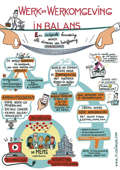 flos vingerhoets infographic