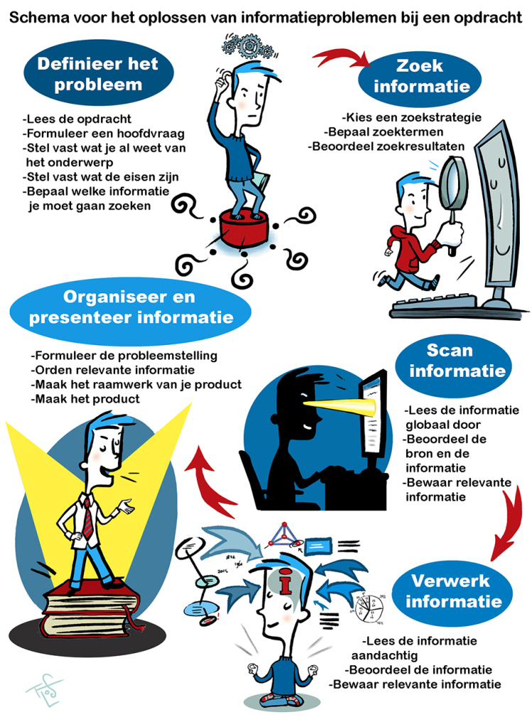 infographic, flos vingerhoets